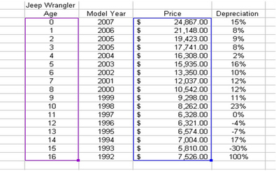 average depreciation of a jeep per year autos post. Black Bedroom Furniture Sets. Home Design Ideas